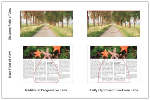 Freeform Varifocal lens Design