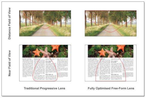 Freeform Varifocal lens Design